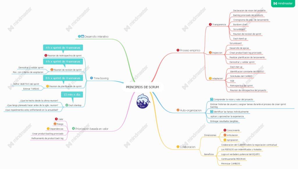 mapa mental de los principios de scrum
