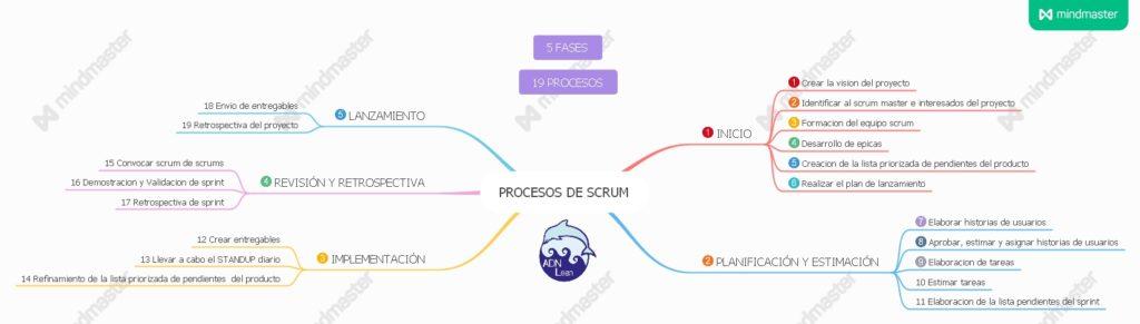 mapa mental de los procesos de scrum