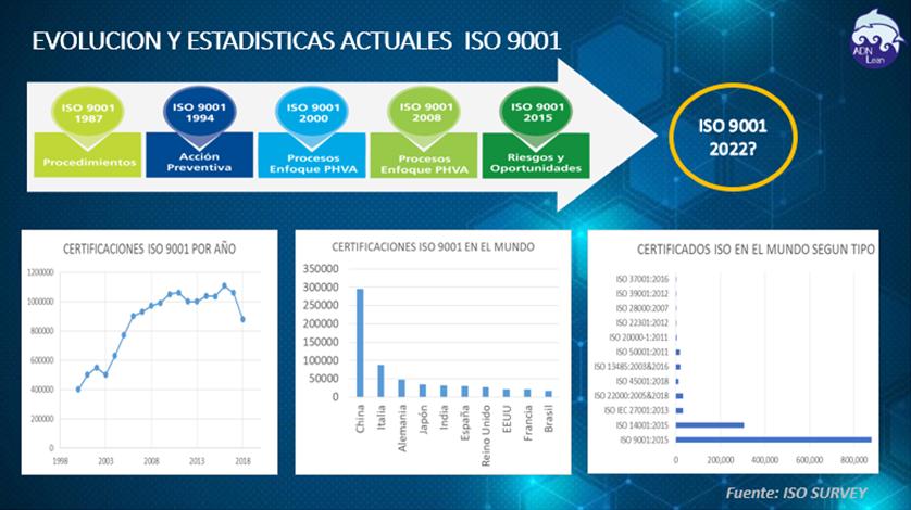 Herramientas para implementar ISO 9001:2015
